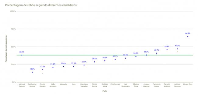 Bolsonaro seguidores falsos bot Twitter levantamento