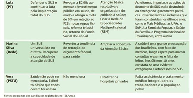 Bolsonaro único candidato recursos saúde pública