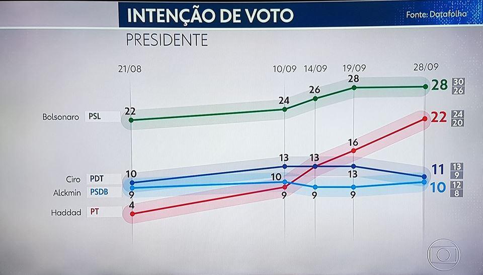 Haddad Bolsonaro Datafolha