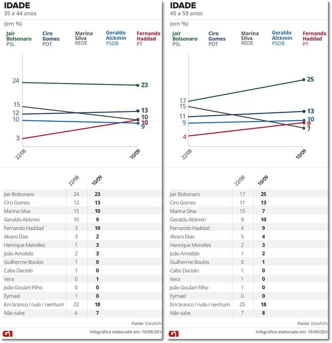 eleições 2018 pesquisa Datafolha escolaridade renda sexo região