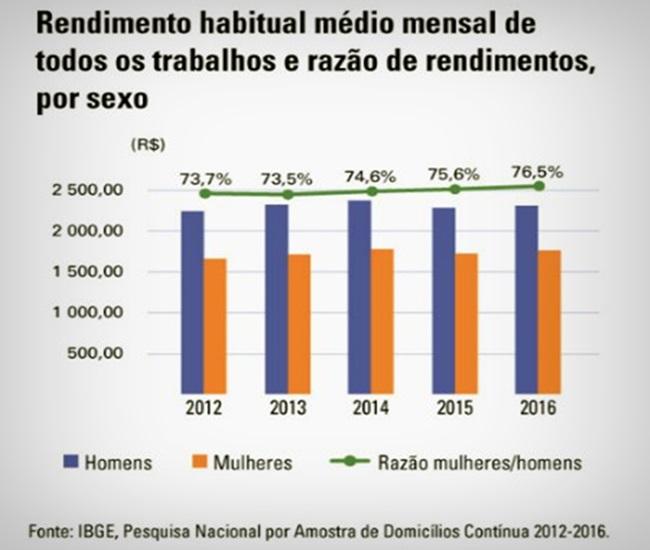 salário renda mulheres que votam em Bolsonaro eleições