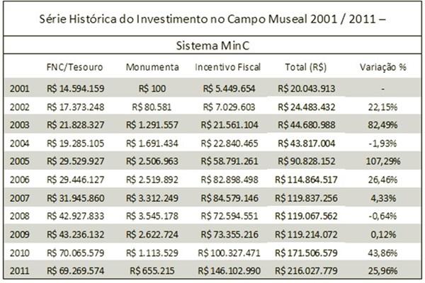 Série histórica ascensão declínio investimento em museus