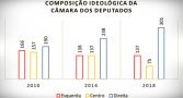 composicao-ideologica-na-camara-dos-deputados