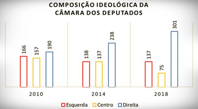 composição ideológica Câmara dos Deputados eleições 2018