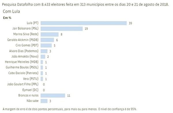 Lula doador universal de votos Bolsonaro herdeiro