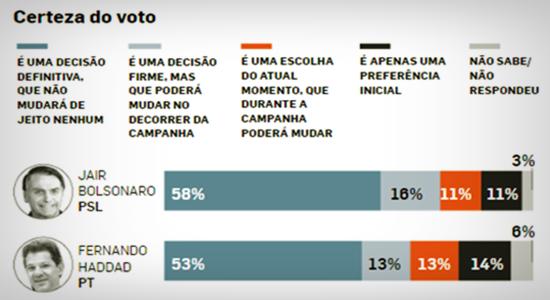 Pesquisas 2º turno não está definido bolsonaro haddad eleições