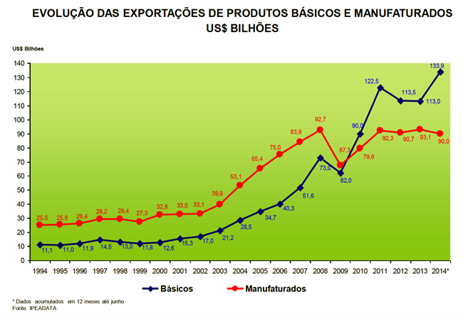 exportação manufaturados lula avaliemos gestões petistas ódio divide