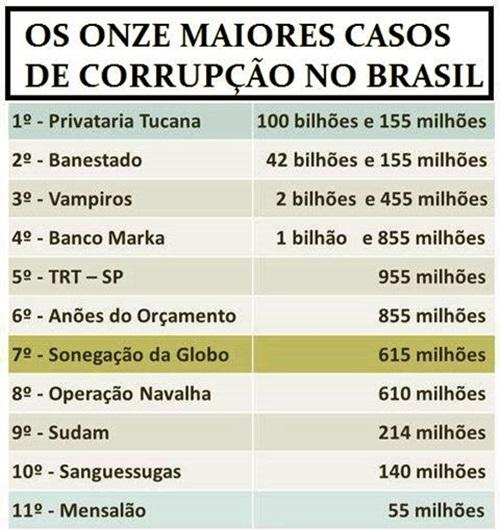 escândalos corrupção razões evitar o ódio que divide o Brasil Lula PT