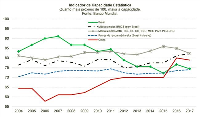 Brasil enfrenta risco de apagão estatístico