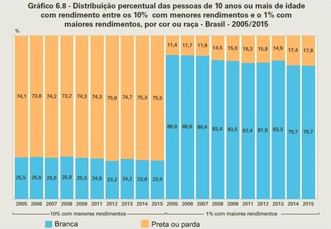 enorme desigualdade social negros e brancos no Brasil