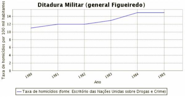 índices da violência urbana no período da ditadura militar figueiredo