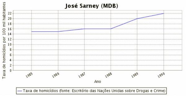 índices da violência urbana no período da ditadura militar sarney