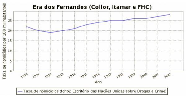 índices da violência urbana no período da ditadura militar fhc
