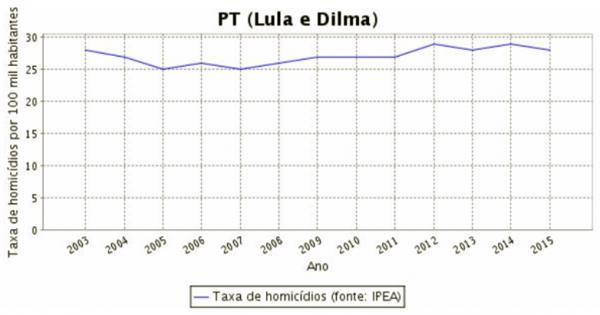 índices da violência urbana no período da ditadura militar lula dilma