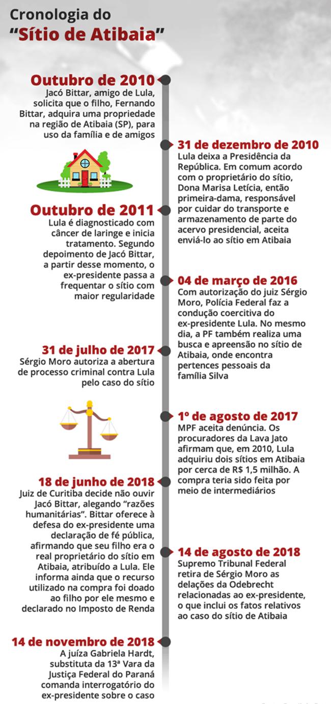 Sítio de Atibaia principais fragilidades condenação de Lula