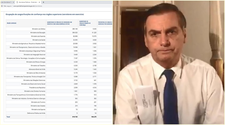 jair bolsonaro cargos comissionados