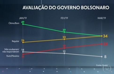 pesquisa ibope bolsonaro avaliação governo