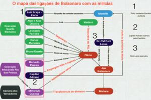 mapa-das-ligacoes-de-bolsonaro-com-as-milicias