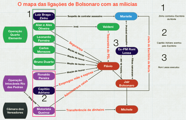 mapa das ligações de Bolsonaro com as milícias