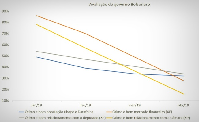 Números de três institutos revelam a deterioração do governo Bolsonaro