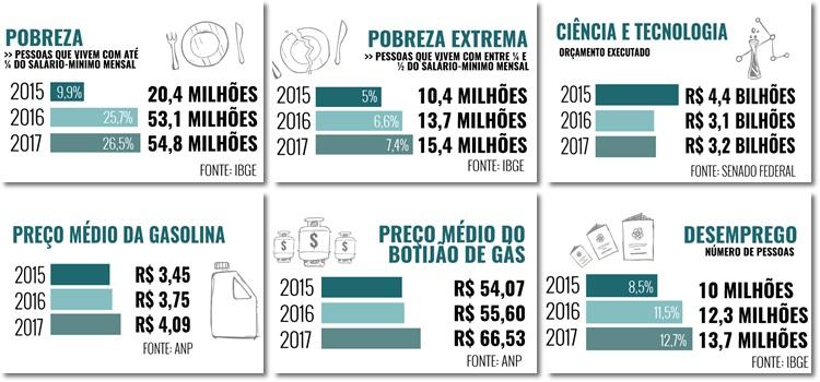 sobrou do Brasil após o golpe de 2016 impeachment dilma rousseff