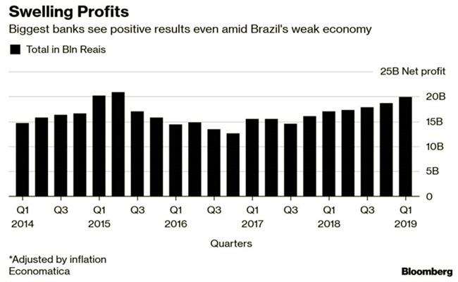 bancos batem recorde de lucros mesmo com a economia deteriorada governo bolsonaro
