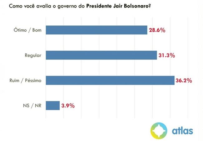 Desaprovação governo Bolsonaro aumenta pesquisa atlas Educação Economia Lula