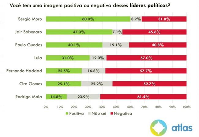 Desaprovação do governo Bolsonaro aumenta pesquisa atlas Educação Economia Lula