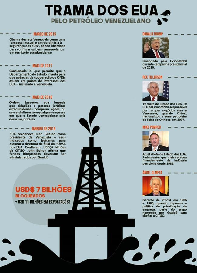 ofensiva de Donald Trump para roubar a estatal petrolífera da Venezuela