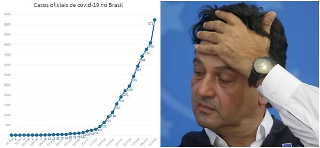 coronavirus brasil mandetta
