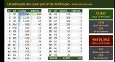 casos-coronavirus-no-brasil
