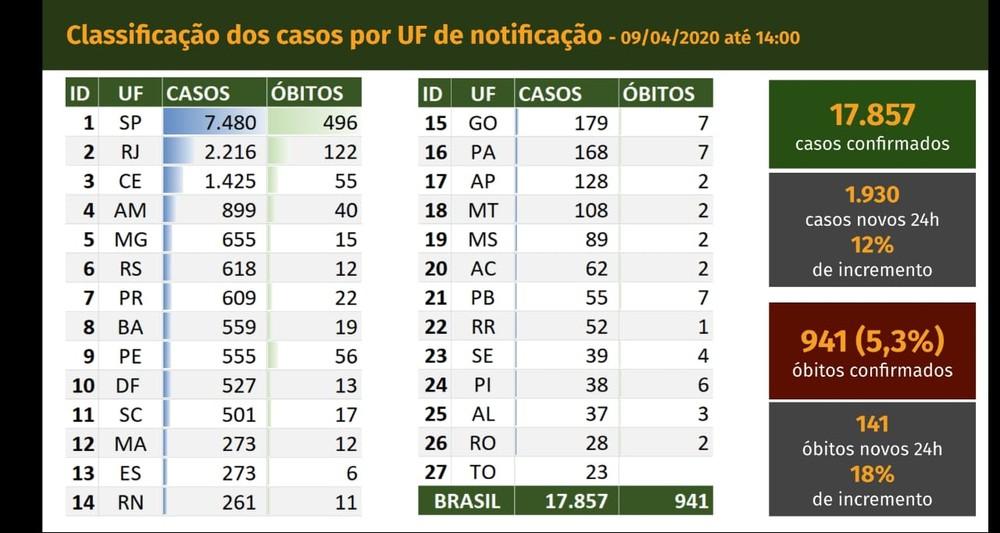 casos coronavírus no Brasil