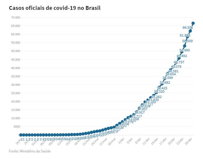 casos coronavírus brasil