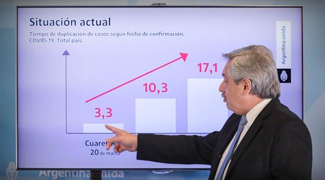 eficácia da Argentina incompetência Brasil combate ao coronavírus