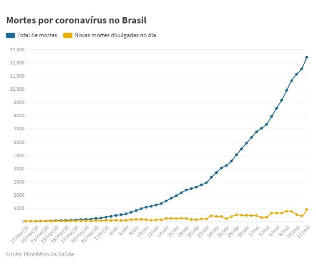 mortes coronavírus brasil