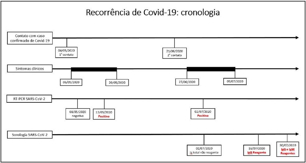 reinfecção coronavírus