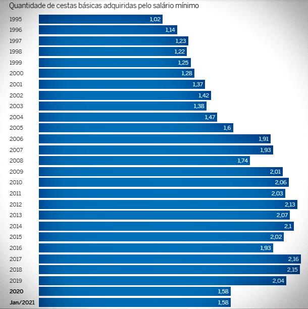 viver no Brasil pior salário mínimo governo bolsonaro economia