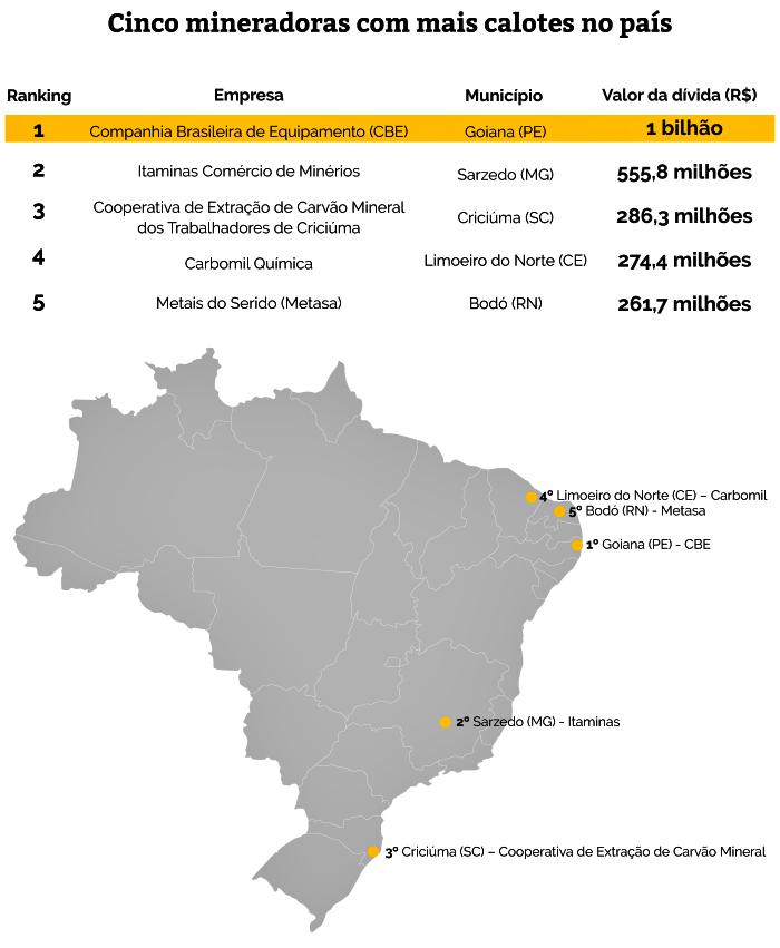 mineradoras mais caloteiras brasil cbe itaminas