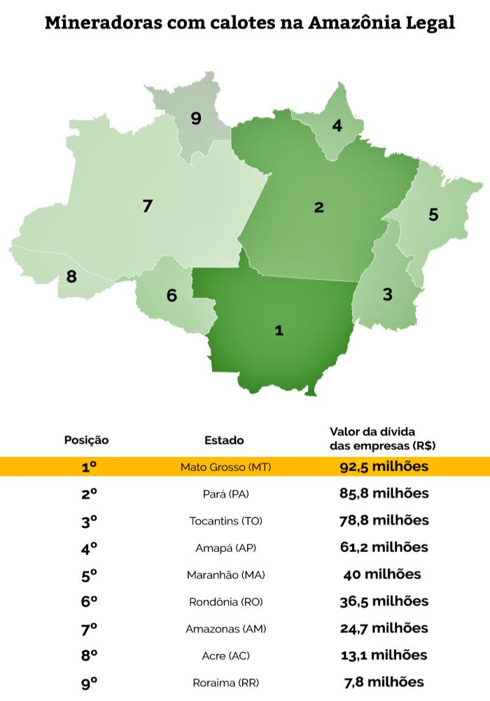 mineradoras Amazônia legal mais caloteiras brasil cbe itaminas