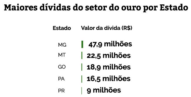 mineradoras dividas setor de ouro estados mais caloteiras brasil