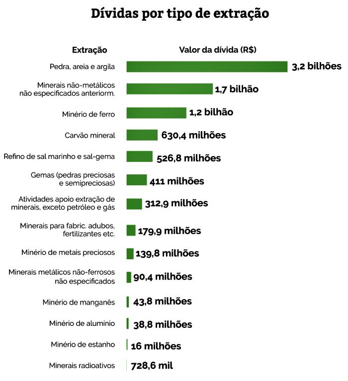 mineradoras mais caloteiras do Brasil itaminas
