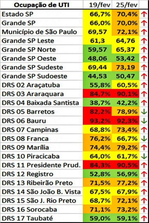 São Paulo novo recorde de internações Covid-19