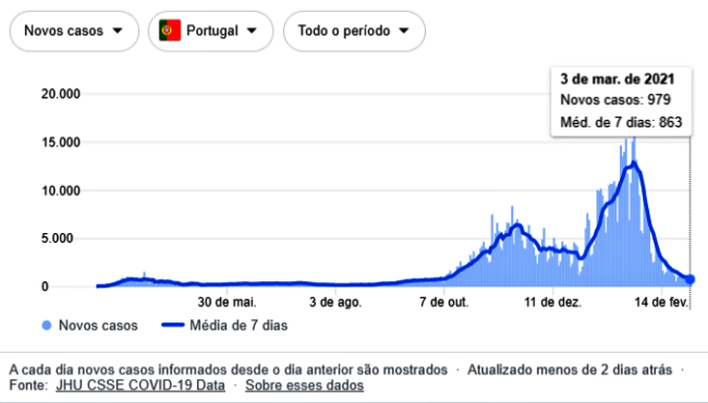 lockdown Portugal colapso mais baixas taxas transmissão coronavírus covid