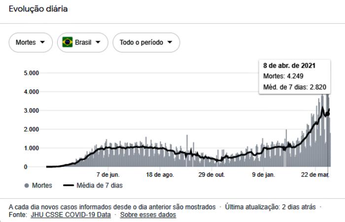 350 mil mortes Bolsonaro autoriza campanha distanciamento máscaras