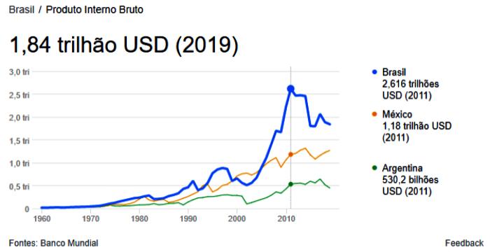 Brasil cai ranking PIB per capita especialistas década perdida