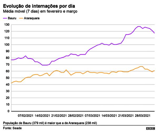 Araraquara vs Bauru consequências lockdown libera geral covid são paulo
