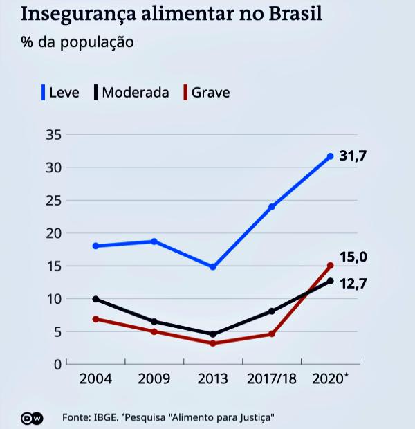 Fome Brasil nível do período pré-Bolsa Família
