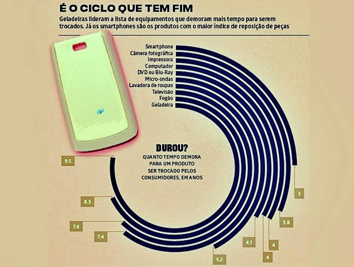 Eletrônicos saem fábricas com a data validade definida tempo de uso celular