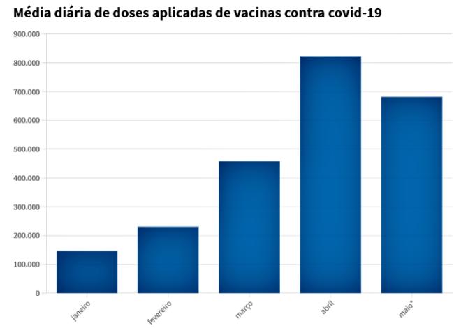 Terceira onda Covid-19 Brasil muito mais mortal cientistas