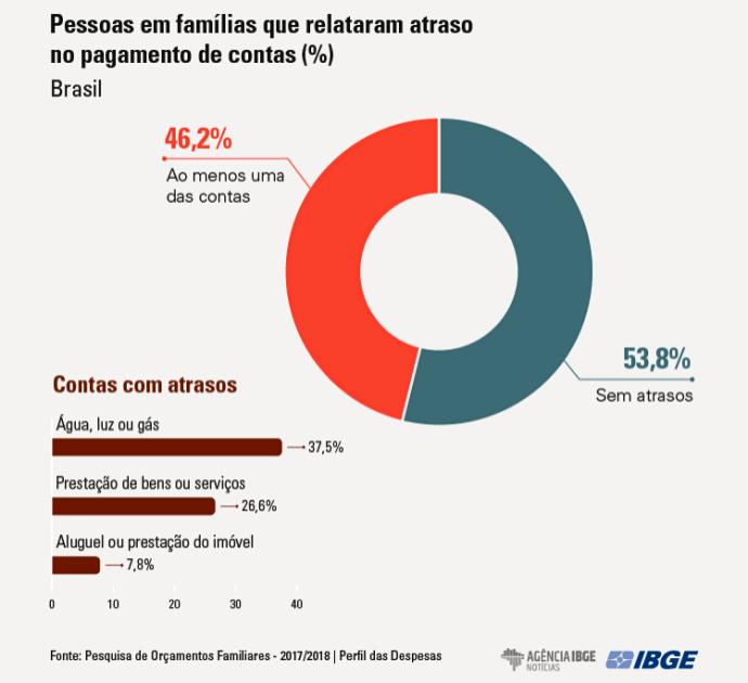 Sete em cada dez brasileiros passam aperto financeiro crise econômica